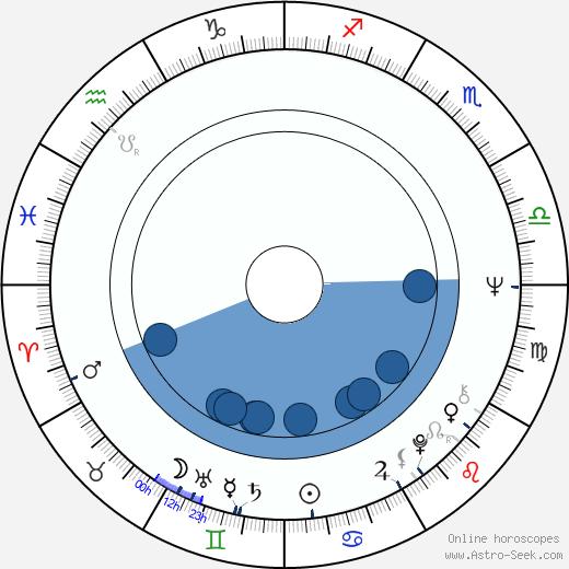Little Eva wikipedia, horoscope, astrology, instagram