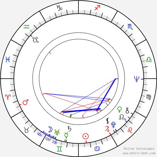 Литл Ива Little Eva день рождения гороскоп, Little Eva Натальная карта онлайн