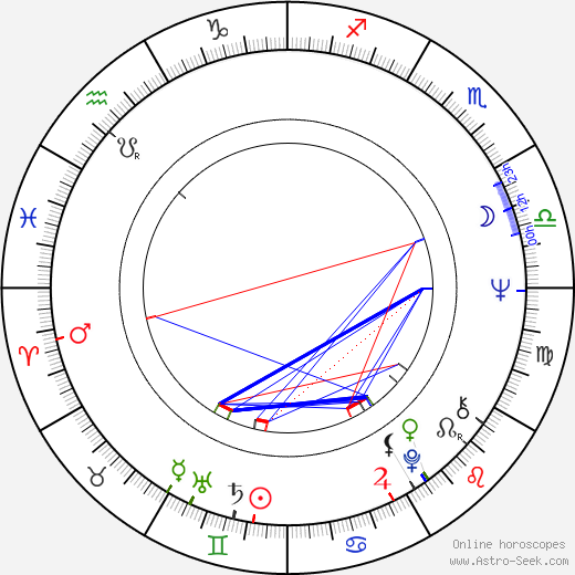 Malcolm McDowell astro natal birth chart, Malcolm McDowell horoscope, astrology