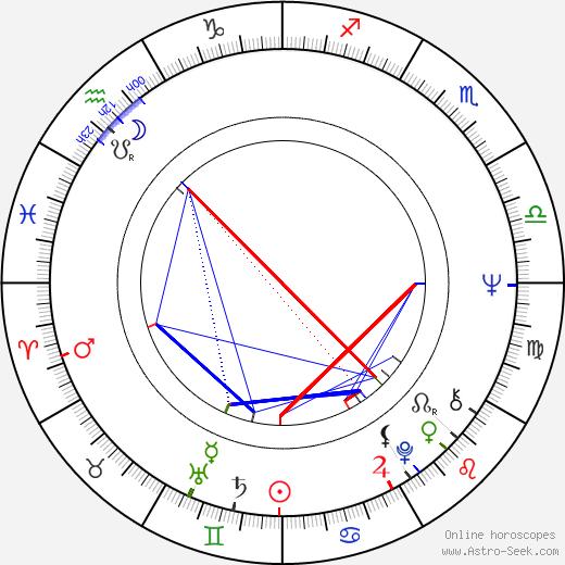 Marika Green birth chart, Marika Green astro natal horoscope, astrology