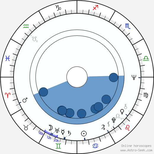 Michael Phillips wikipedia, horoscope, astrology, instagram