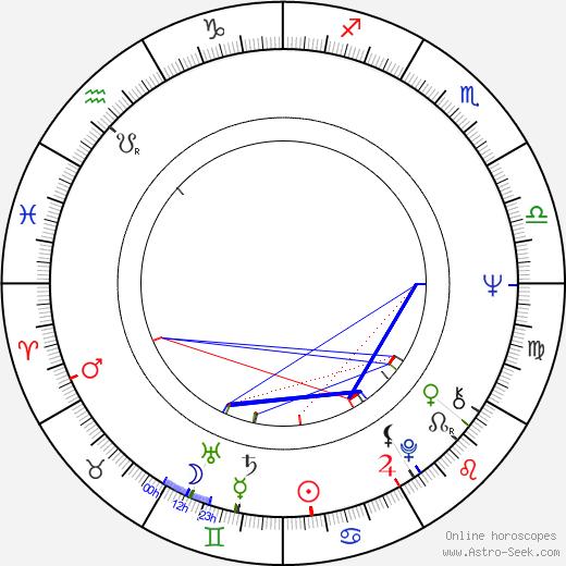 Michael Phillips birth chart, Michael Phillips astro natal horoscope, astrology