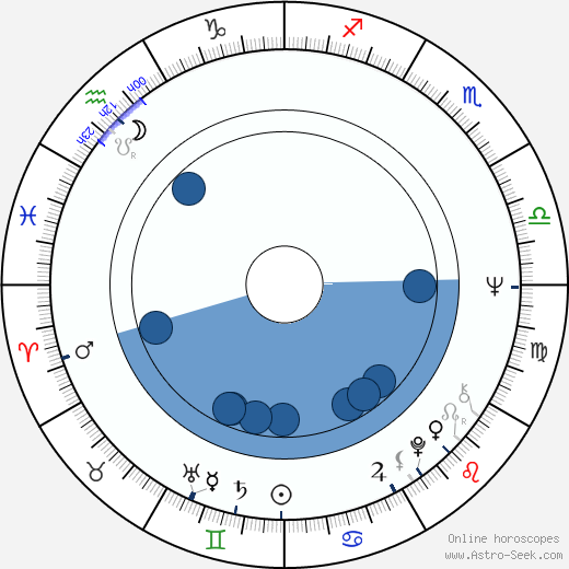 Miguel Vicens wikipedia, horoscope, astrology, instagram