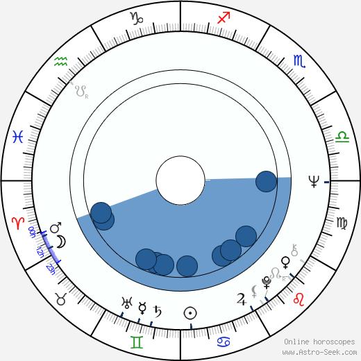 Naomi Jaffe wikipedia, horoscope, astrology, instagram