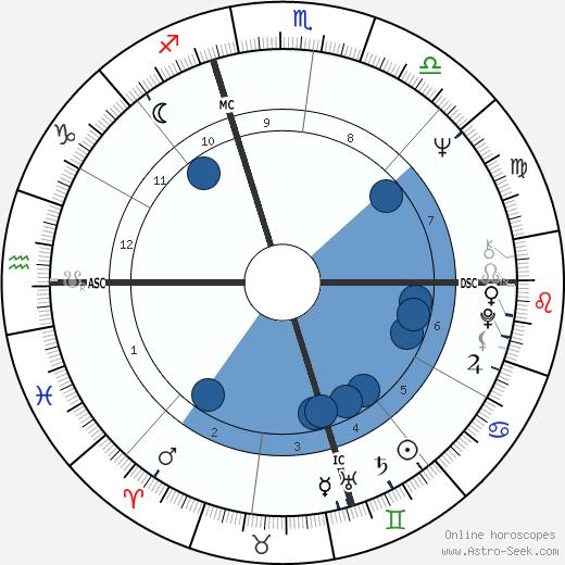Newt Gingrich wikipedia, horoscope, astrology, instagram