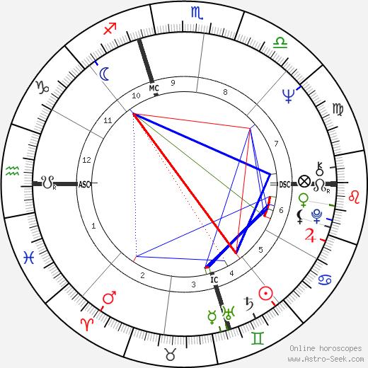 Ньют Гингрич Newt Gingrich день рождения гороскоп, Newt Gingrich Натальная карта онлайн