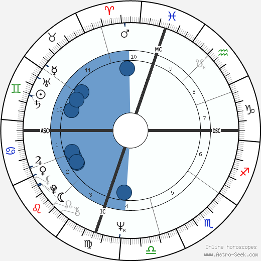 Nikki Giovanni wikipedia, horoscope, astrology, instagram