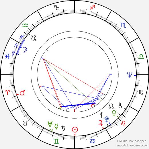 Nolan D. Archibald birth chart, Nolan D. Archibald astro natal horoscope, astrology