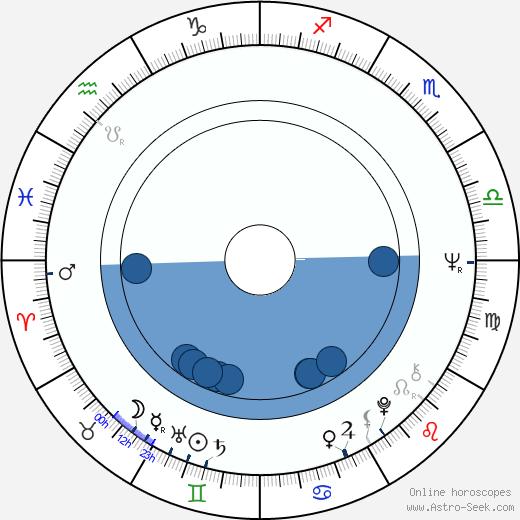 Okacha Touita wikipedia, horoscope, astrology, instagram