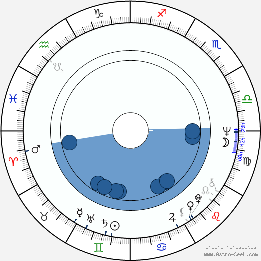 Oleg Vidov wikipedia, horoscope, astrology, instagram