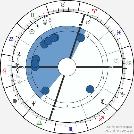 Paul Wittamer wikipedia, horoscope, astrology, instagram