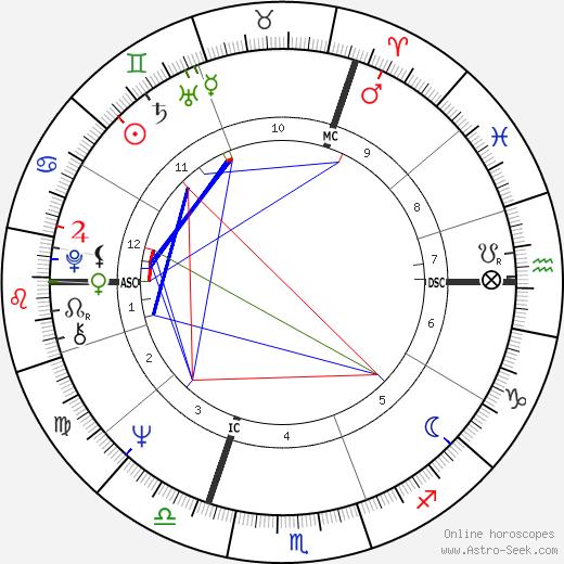 Paul Wittamer день рождения гороскоп, Paul Wittamer Натальная карта онлайн