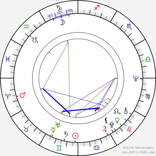 Peter Belli astro natal birth chart, Peter Belli horoscope, astrology