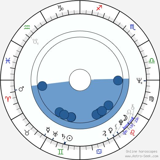 Peter Jezný wikipedia, horoscope, astrology, instagram