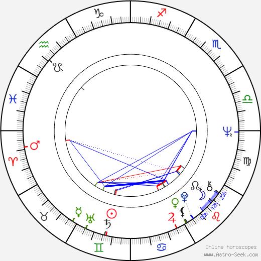 Peter Jezný birth chart, Peter Jezný astro natal horoscope, astrology