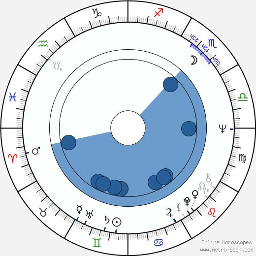 Petr Vondruška wikipedia, horoscope, astrology, instagram