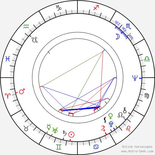 Поуль Нюруп Расмуссен Poul Nyrup Rasmussen день рождения гороскоп, Poul Nyrup Rasmussen Натальная карта онлайн
