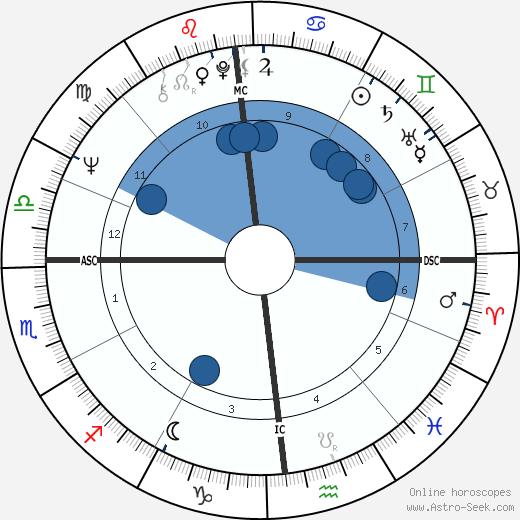 Raffaella Carrà wikipedia, horoscope, astrology, instagram