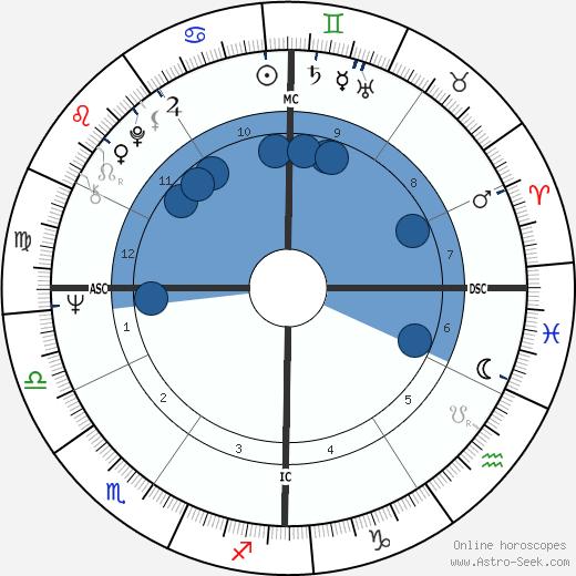 Ricardo Mazzucchelli wikipedia, horoscope, astrology, instagram