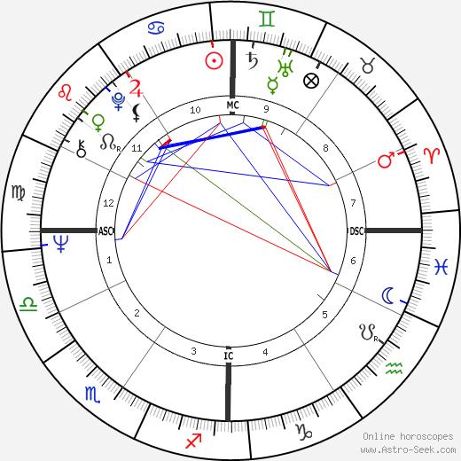 Ricardo Mazzucchelli tema natale, oroscopo, Ricardo Mazzucchelli oroscopi gratuiti, astrologia