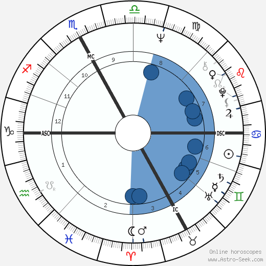 Roberto Vecchioni wikipedia, horoscope, astrology, instagram