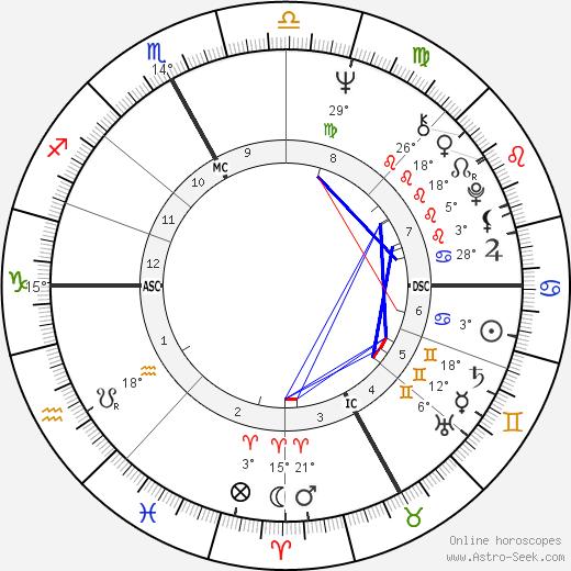 Roberto Vecchioni birth chart, biography, wikipedia 2019, 2020