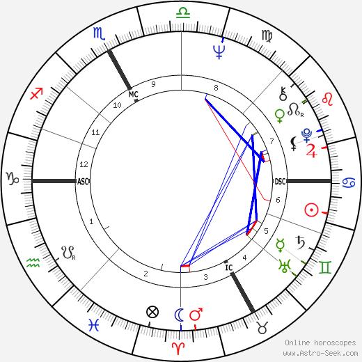 Roberto Vecchioni tema natale, oroscopo, Roberto Vecchioni oroscopi gratuiti, astrologia