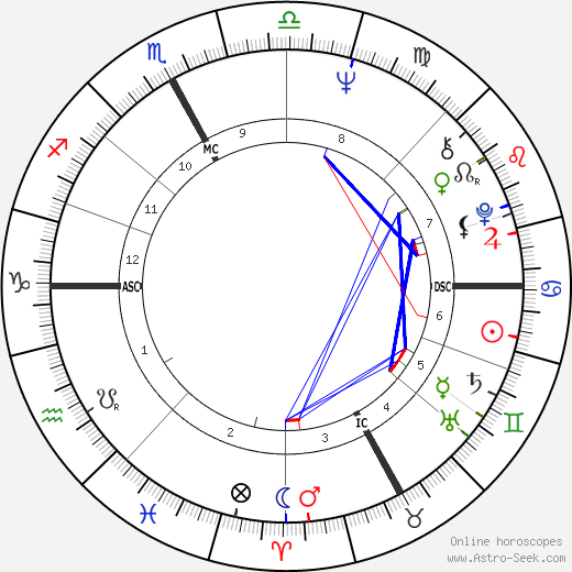 Roberto Vecchioni astro natal birth chart, Roberto Vecchioni horoscope, astrology