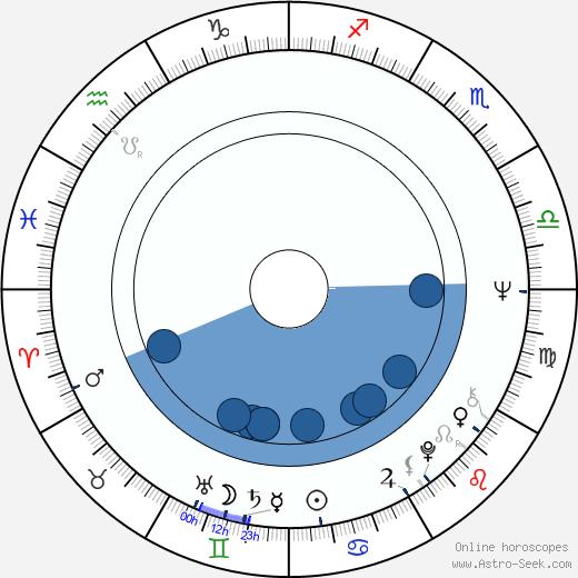 Rock-Jerry wikipedia, horoscope, astrology, instagram
