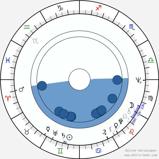 Sabine Eggerth wikipedia, horoscope, astrology, instagram