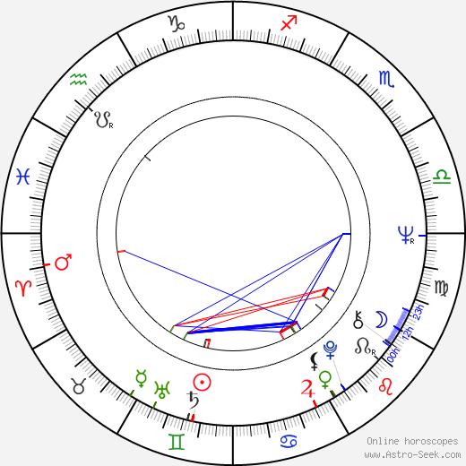 Sabine Eggerth birth chart, Sabine Eggerth astro natal horoscope, astrology