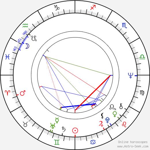 Simo Lampinen birth chart, Simo Lampinen astro natal horoscope, astrology