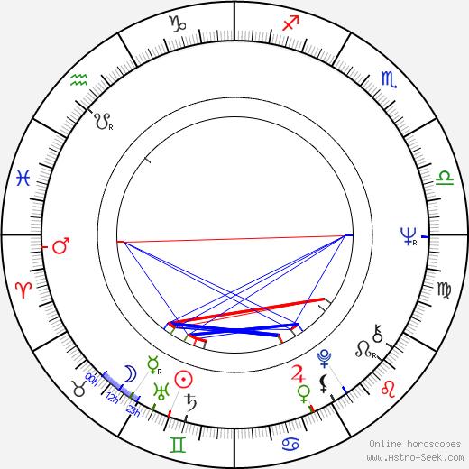 Tom Bähler birth chart, Tom Bähler astro natal horoscope, astrology