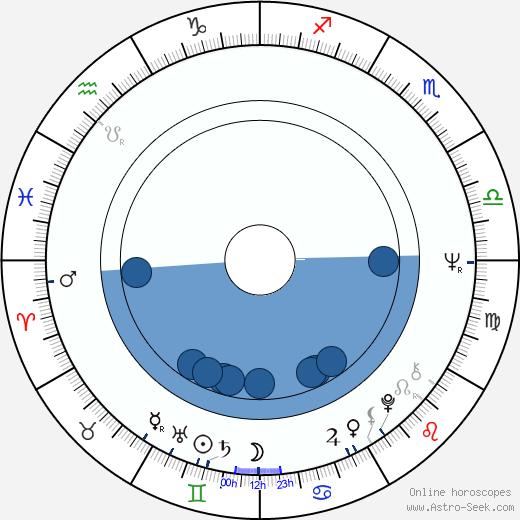 Tuula Keuru wikipedia, horoscope, astrology, instagram