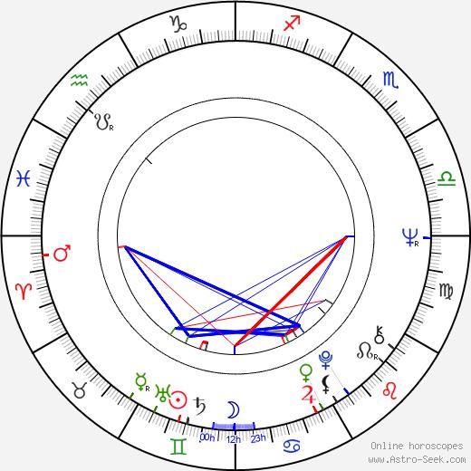 Tuula Keuru birth chart, Tuula Keuru astro natal horoscope, astrology