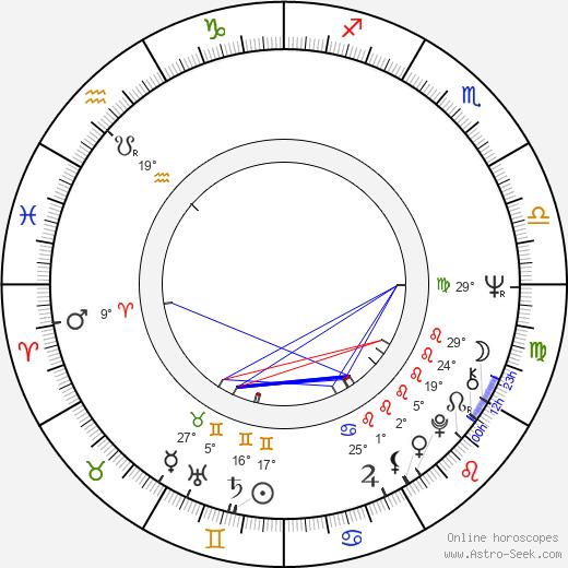 Viktor Aristov birth chart, biography, wikipedia 2019, 2020