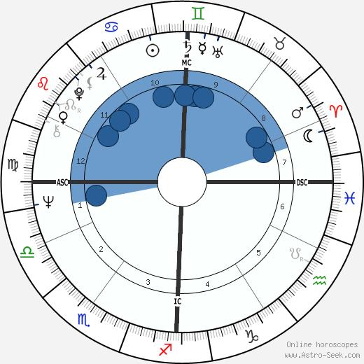 Vittorio Feltri wikipedia, horoscope, astrology, instagram