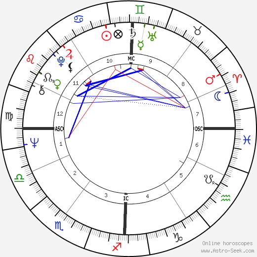 Vittorio Feltri tema natale, oroscopo, Vittorio Feltri oroscopi gratuiti, astrologia