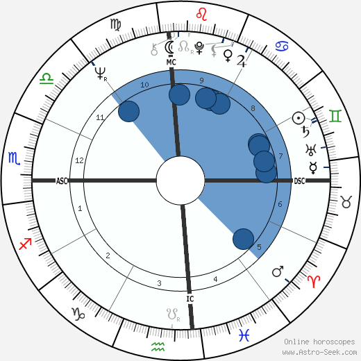 William L Calley wikipedia, horoscope, astrology, instagram