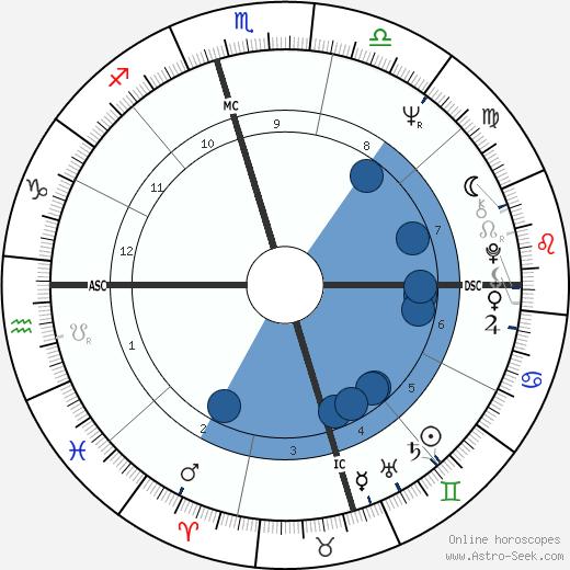 Willie Davenport wikipedia, horoscope, astrology, instagram