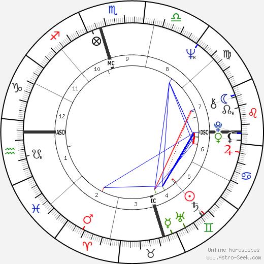 Вилли Дэвенпорт Willie Davenport день рождения гороскоп, Willie Davenport Натальная карта онлайн