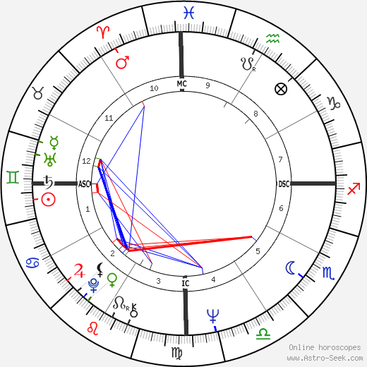 Xaviera Hollander astro natal birth chart, Xaviera Hollander horoscope, astrology