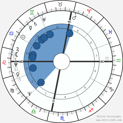 Alan Wilson wikipedia, horoscope, astrology, instagram
