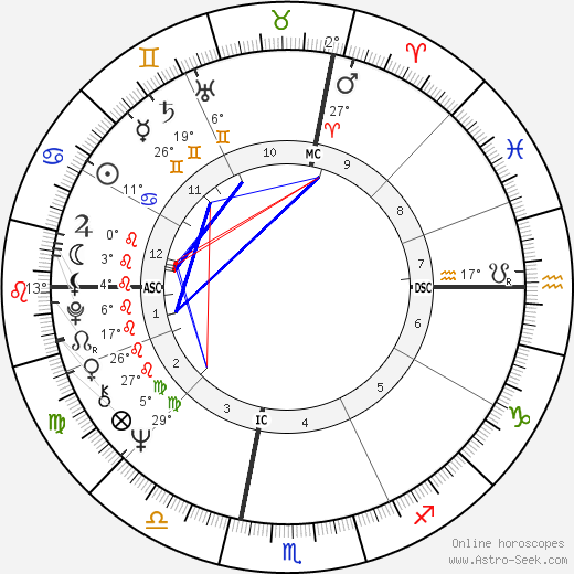 Alan Wilson birth chart, biography, wikipedia 2018, 2019