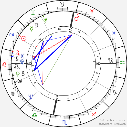 Alan Wilson astro natal birth chart, Alan Wilson horoscope, astrology