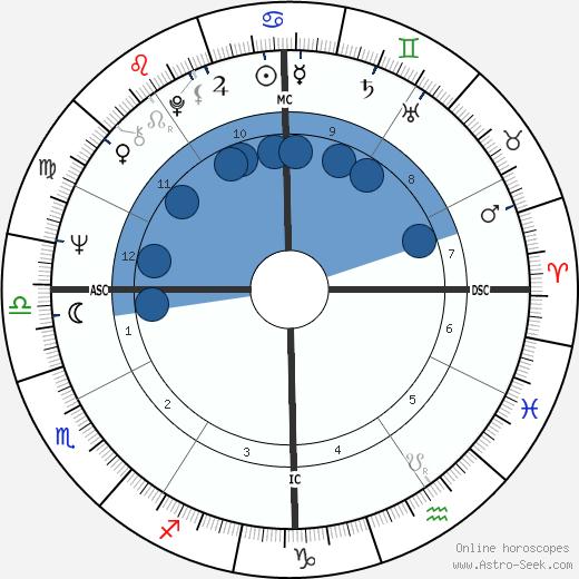 Arthur Ashe wikipedia, horoscope, astrology, instagram