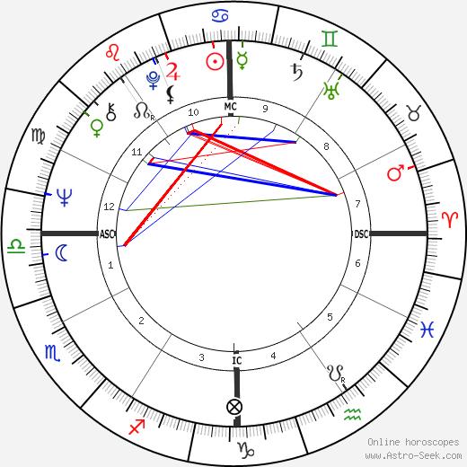 Arthur Ashe tema natale, oroscopo, Arthur Ashe oroscopi gratuiti, astrologia