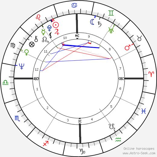 Билл Брэдли Bill Bradley день рождения гороскоп, Bill Bradley Натальная карта онлайн