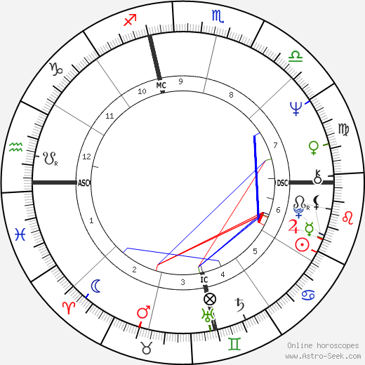 Bobby Sherman astro natal birth chart, Bobby Sherman horoscope, astrology