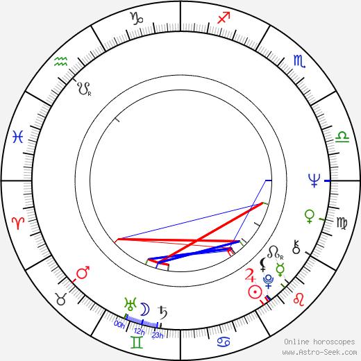 Dick Stilwell birth chart, Dick Stilwell astro natal horoscope, astrology